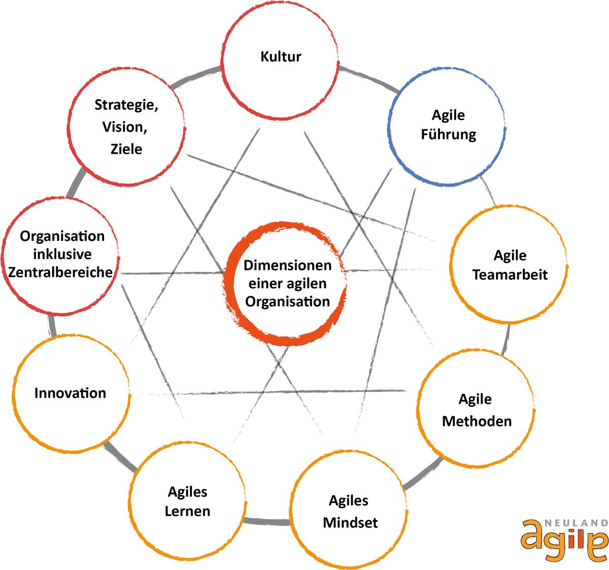 Dimensionen einer agilen Organisation NEU