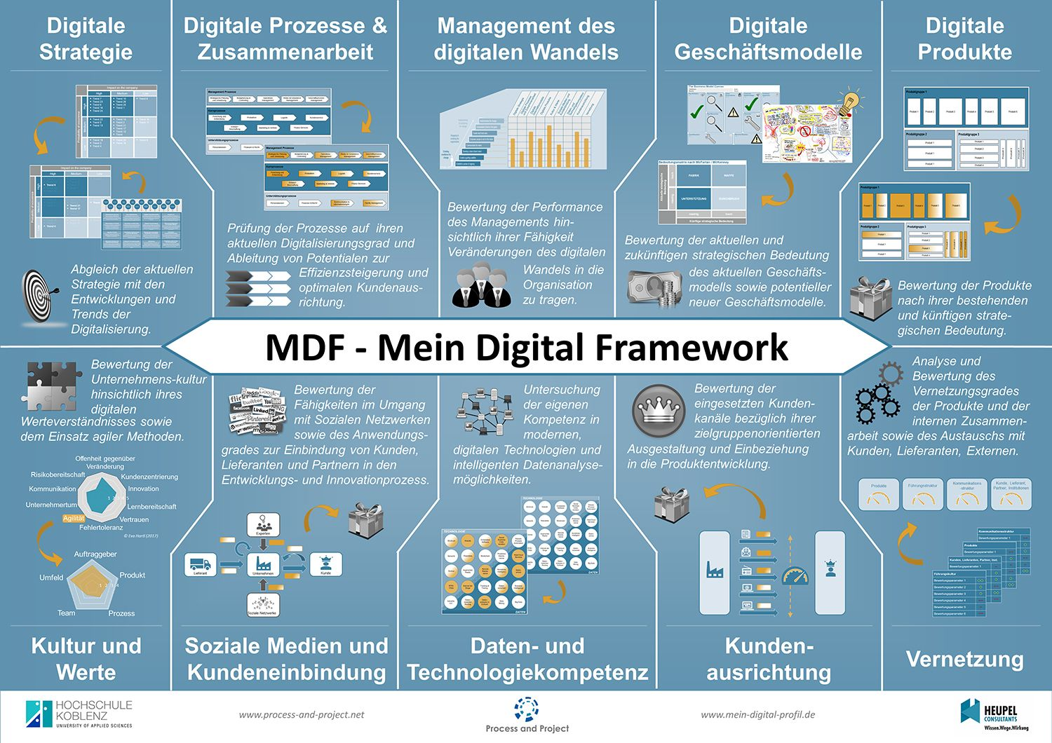 MDF Mein Digital Framework A0 Final
